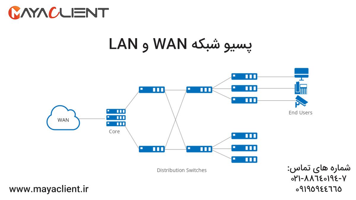 پسیو شبکه wan و lan